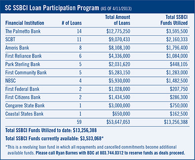 Loan Participation Program